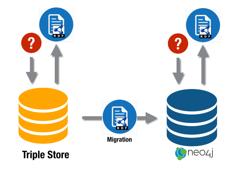 Neo4j is your RDF store (part 1) – Jesús Barrasa
