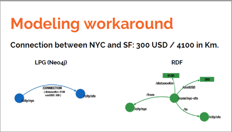 Neo4j is your RDF store (part 3) : Thomson Reuters
